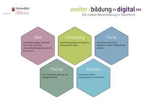 Weiterbildung_Digital_Homepage.jpg